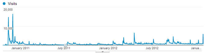 Web Traffic Over Time